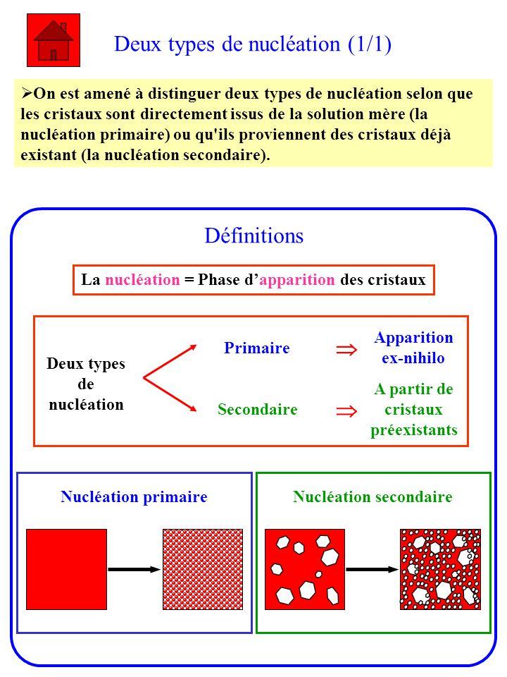 Deux types de nucléation (1/1)