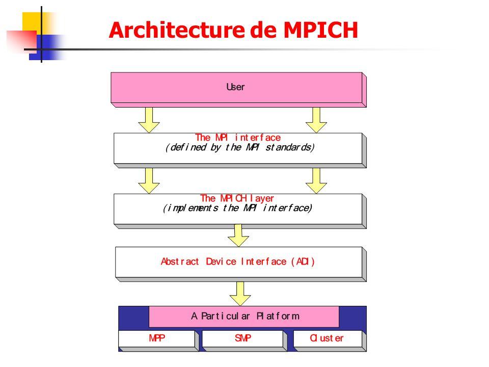 Architecture de MPICH