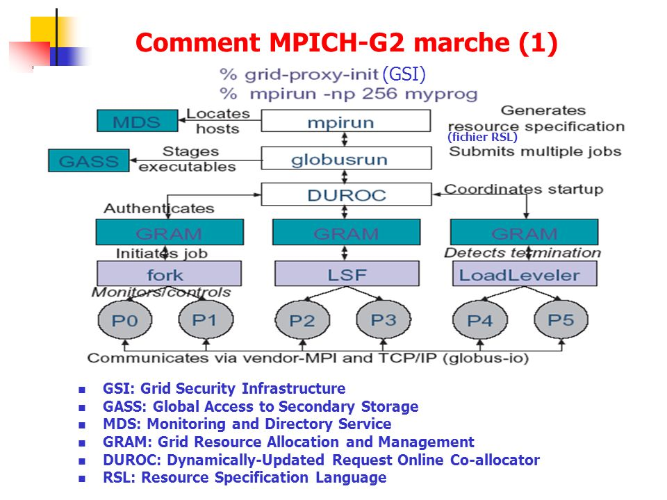 Comment MPICH-G2 marche (1)