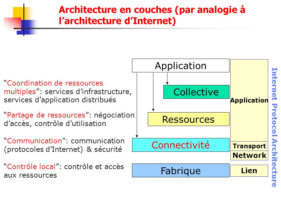 Architecture en couches (par analogie à l'architecture d'Internet)