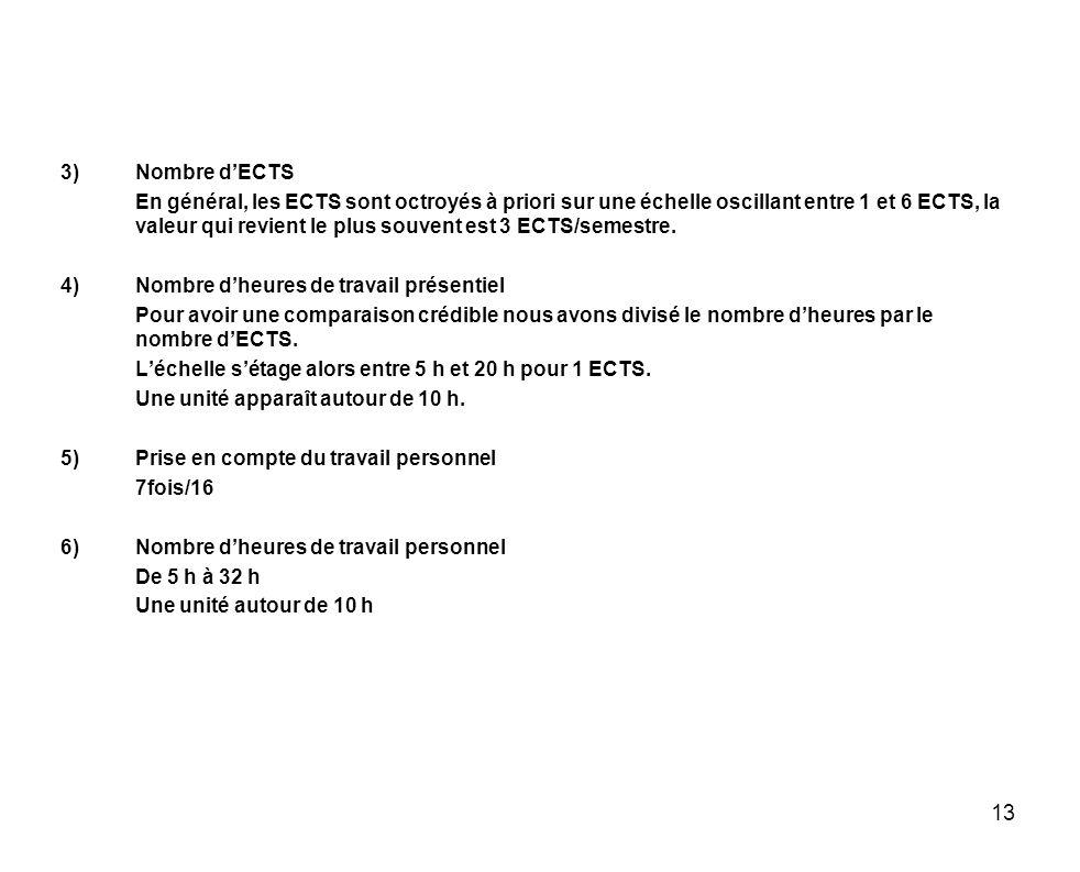 Nombre d'ECTS