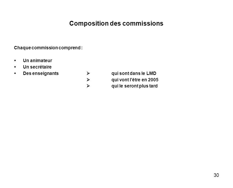 Composition des commissions