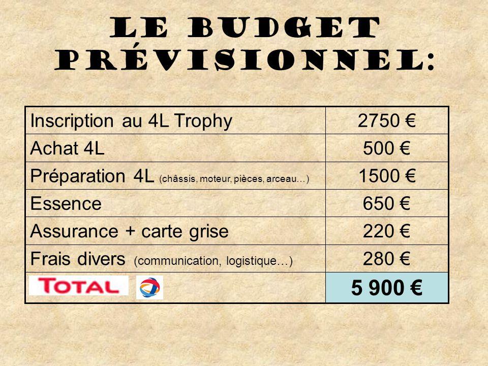 Le budget prévisionnel: