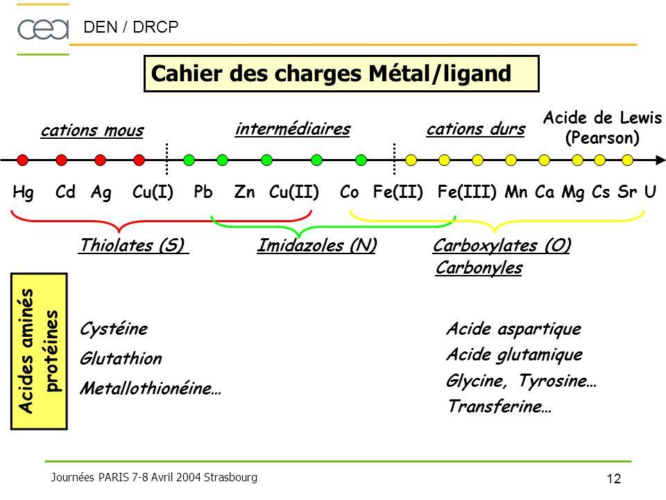 Cahier des charges Métal/ligand