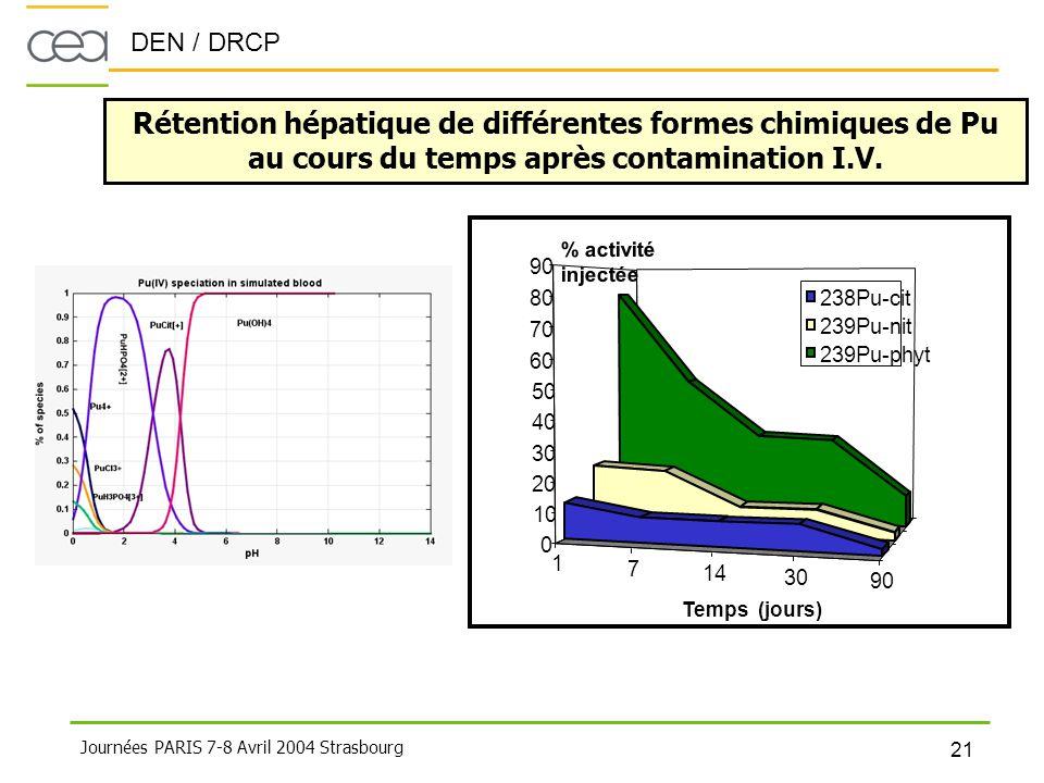 Rétention hépatique de différentes formes chimiques de Pu au cours du temps après contamination I.V.