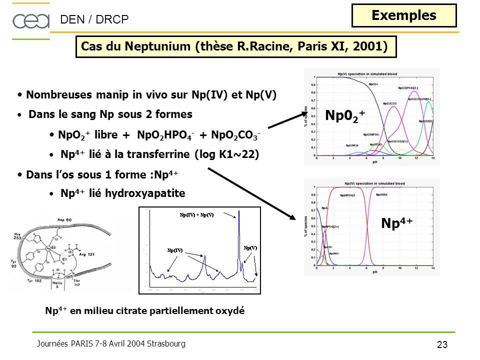 Exemples Np02+ Np4+ Cas du Neptunium (thèse R.Racine, Paris XI, 2001)