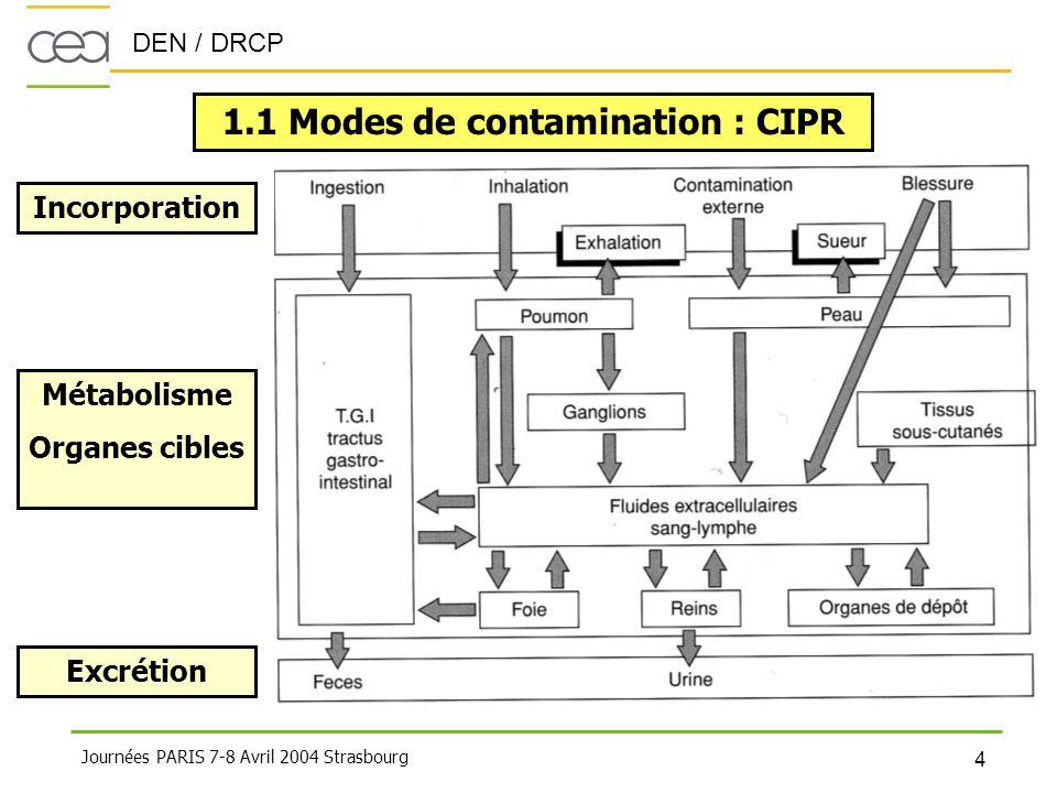 1.1 Modes de contamination : CIPR