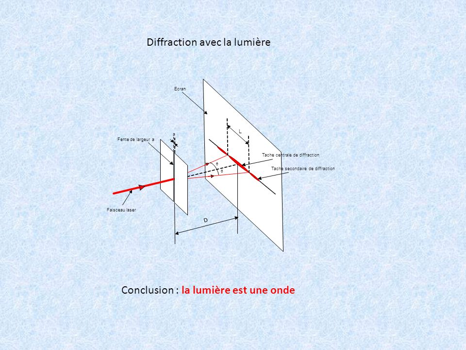 Diffraction avec la lumière