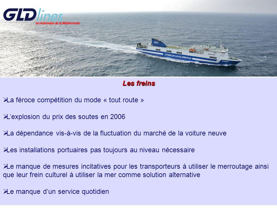 Les freins La féroce compétition du mode « tout route » L'explosion du prix des soutes en 2006.