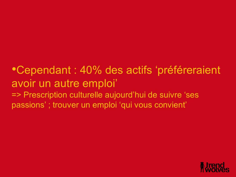 Cependant : 40% des actifs 'préféreraient avoir un autre emploi'