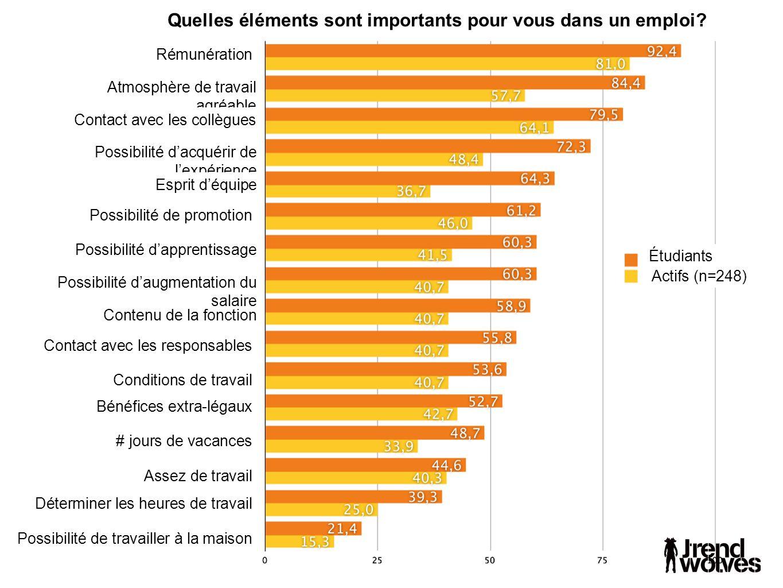 Quelles éléments sont importants pour vous dans un emploi