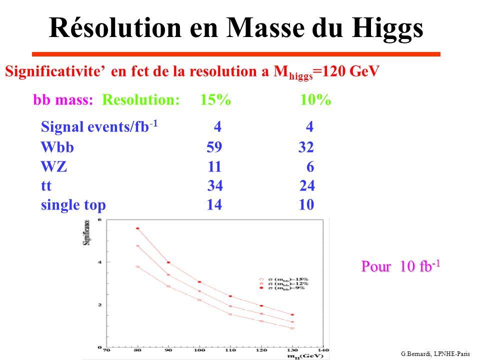 Résolution en Masse du Higgs