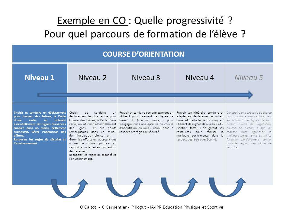 Exemple en CO : Quelle progressivité