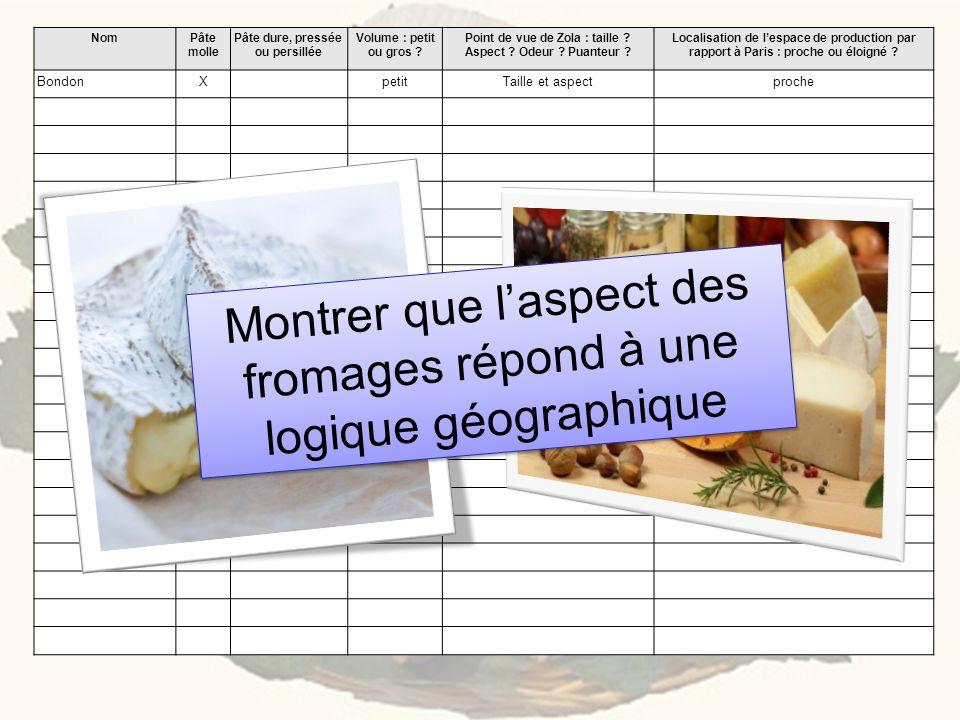 Montrer que l'aspect des fromages répond à une logique géographique