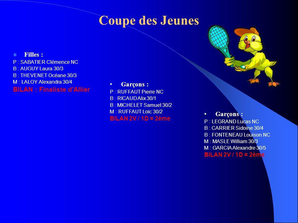 Coupe des Jeunes Filles : BILAN : Finaliste d Allier Garçons :