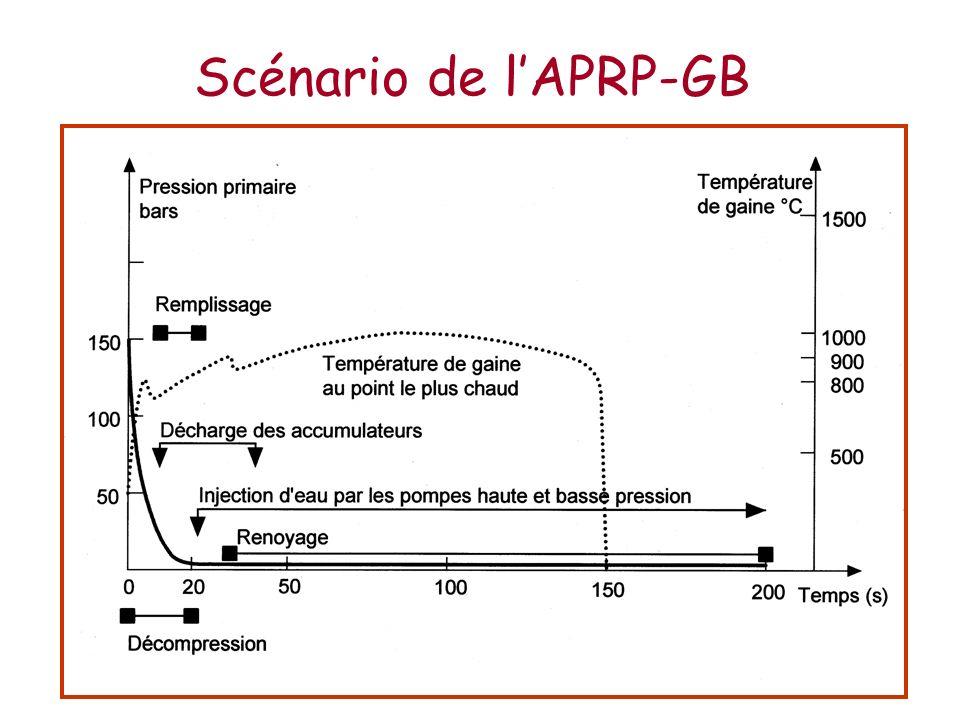 Scénario de l'APRP-GB