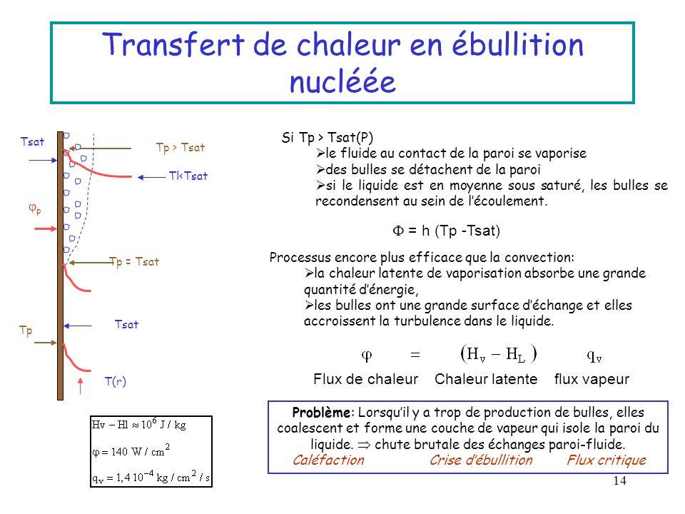 Transfert de chaleur en ébullition nucléée