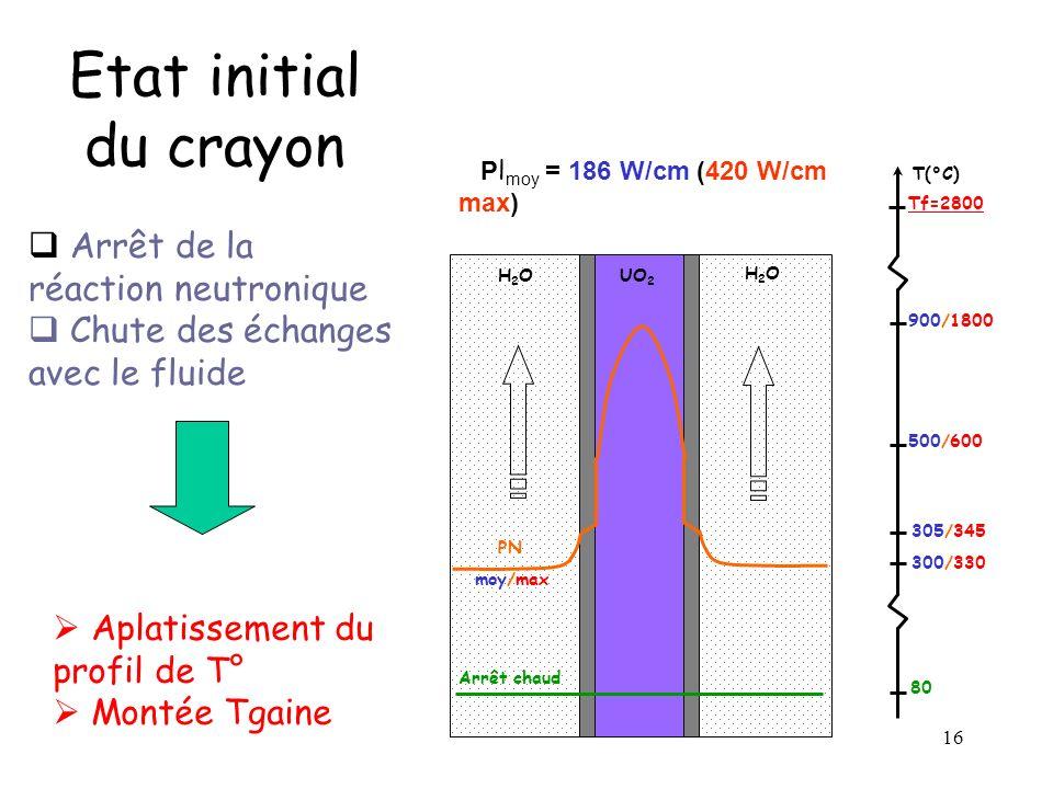 Etat initial du crayon Arrêt de la réaction neutronique