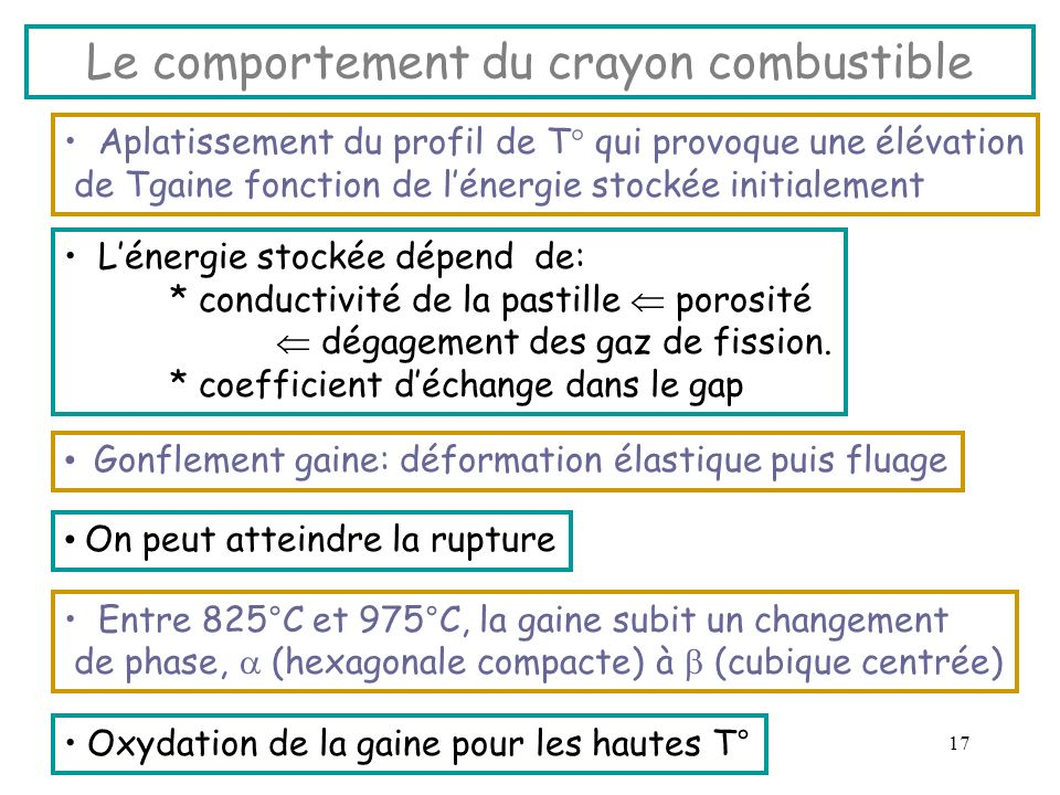 Le comportement du crayon combustible