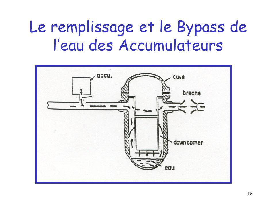 Le remplissage et le Bypass de l'eau des Accumulateurs