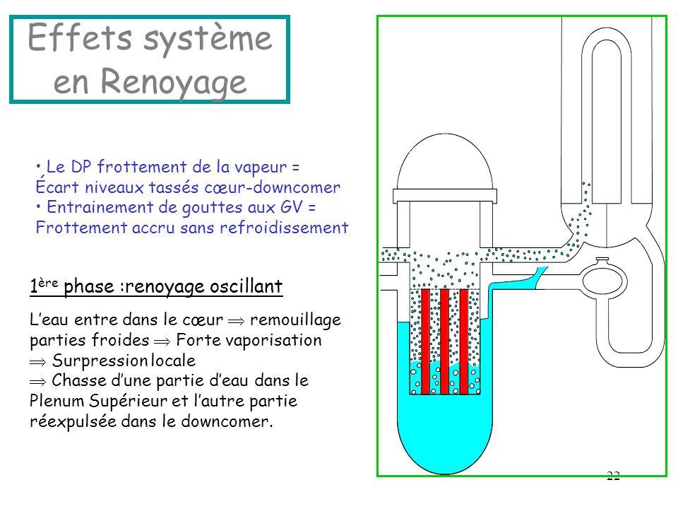 Effets système en Renoyage
