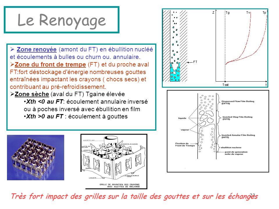 Le Renoyage Zone renoyée (amont du FT) en ébullition nucléé et écoulements à bulles ou churn ou. annulaire.