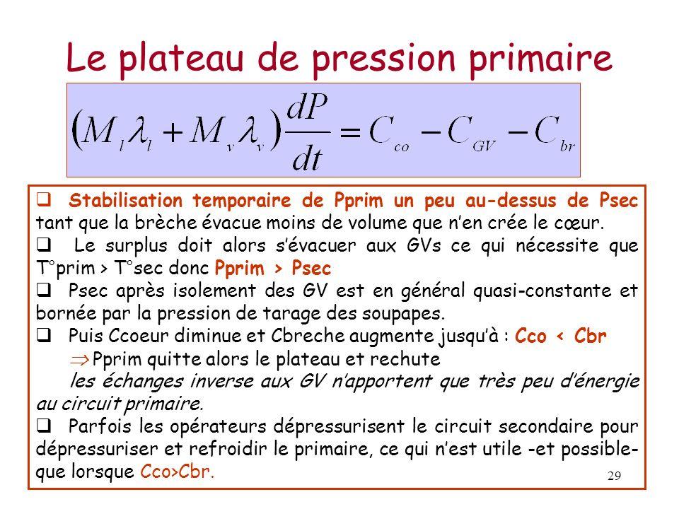 Le plateau de pression primaire