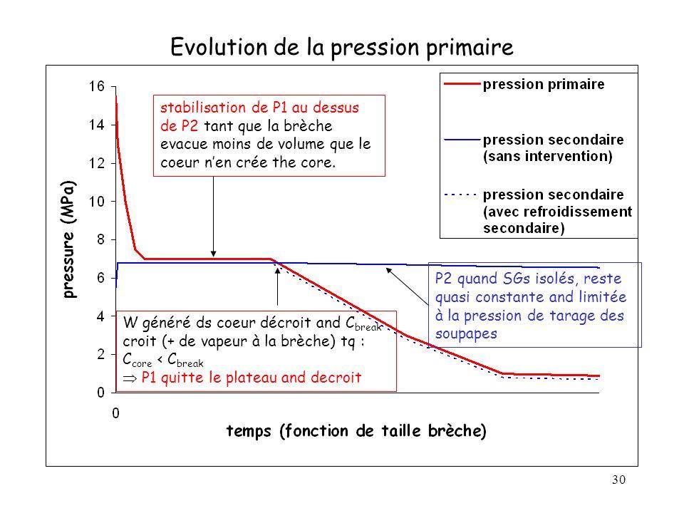 Evolution de la pression primaire