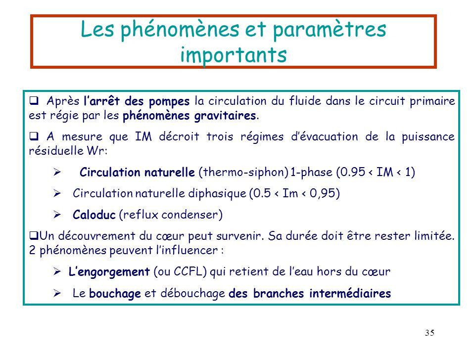 Les phénomènes et paramètres importants