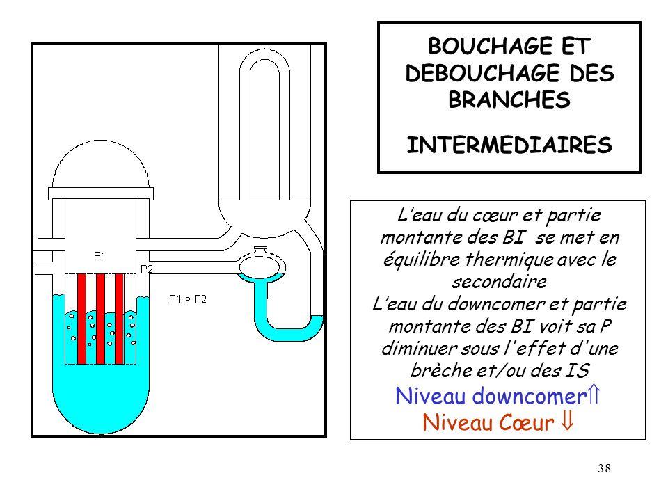 BOUCHAGE ET DEBOUCHAGE DES BRANCHES INTERMEDIAIRES