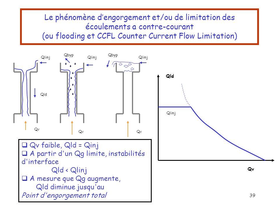 Le phénomène d'engorgement et/ou de limitation des écoulements a contre-courant (ou flooding et CCFL Counter Current Flow Limitation)