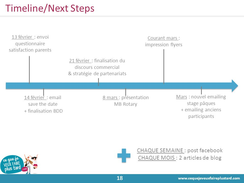 Timeline/Next Steps CHAQUE SEMAINE : post facebook