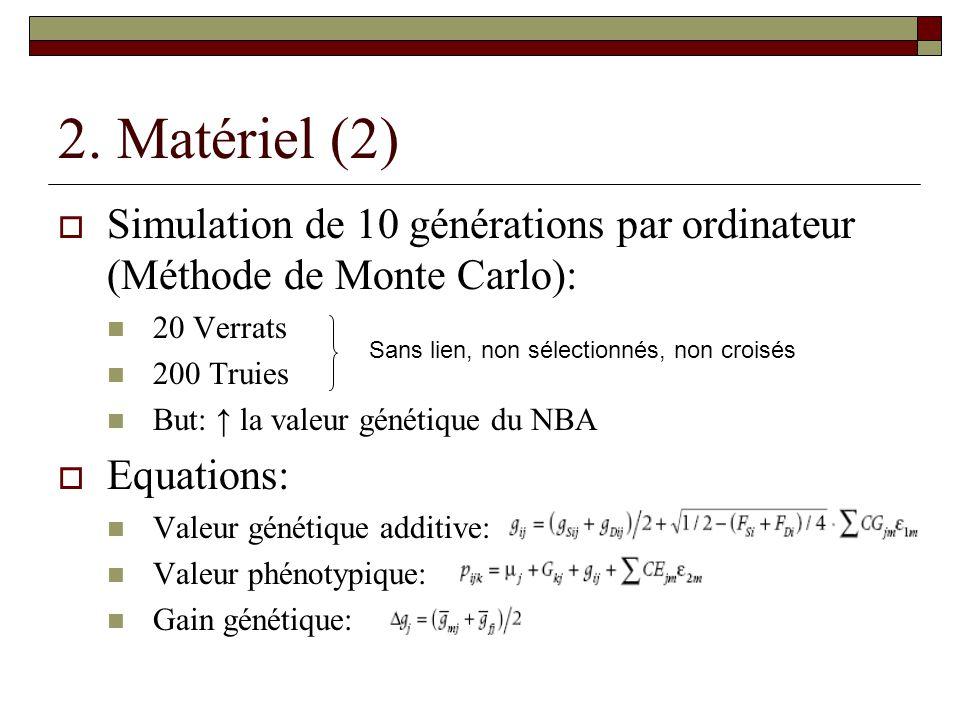 2. Matériel (2) Simulation de 10 générations par ordinateur (Méthode de Monte Carlo): 20 Verrats. 200 Truies.