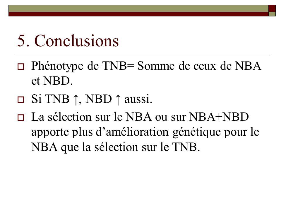5. Conclusions Phénotype de TNB= Somme de ceux de NBA et NBD.