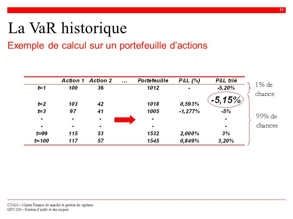 La VaR historique Exemple de calcul sur un portefeuille d'actions