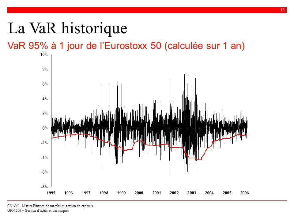 La VaR historique VaR 95% à 1 jour de l'Eurostoxx 50 (calculée sur 1 an)