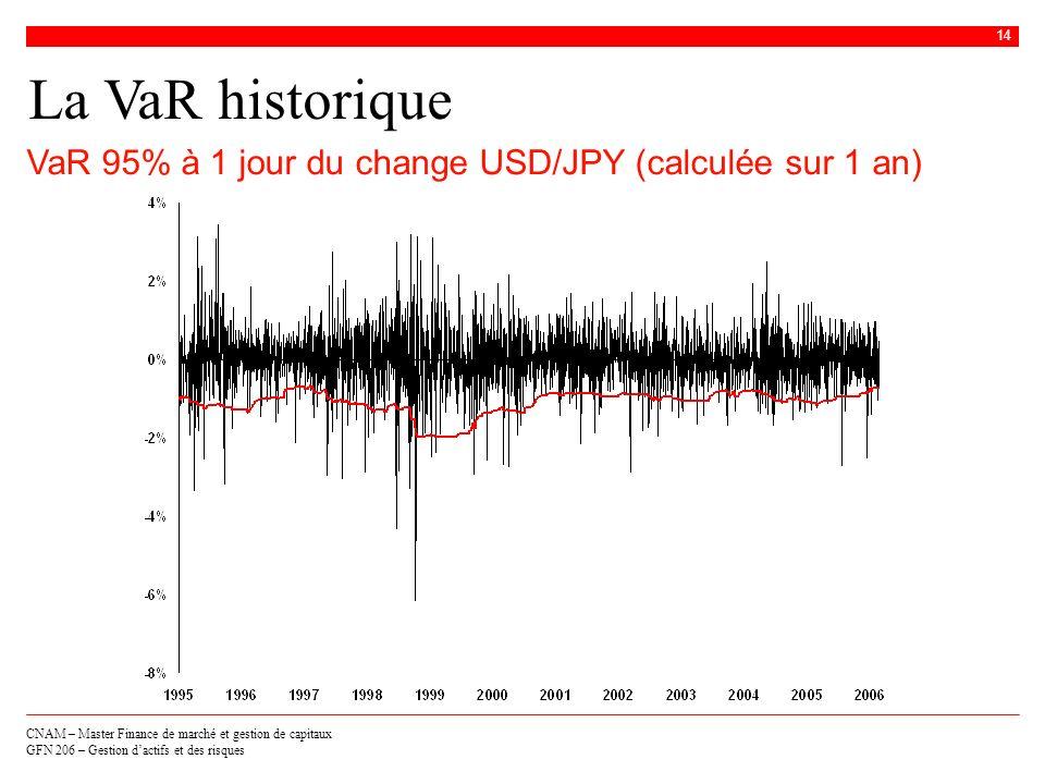 La VaR historique VaR 95% à 1 jour du change USD/JPY (calculée sur 1 an)