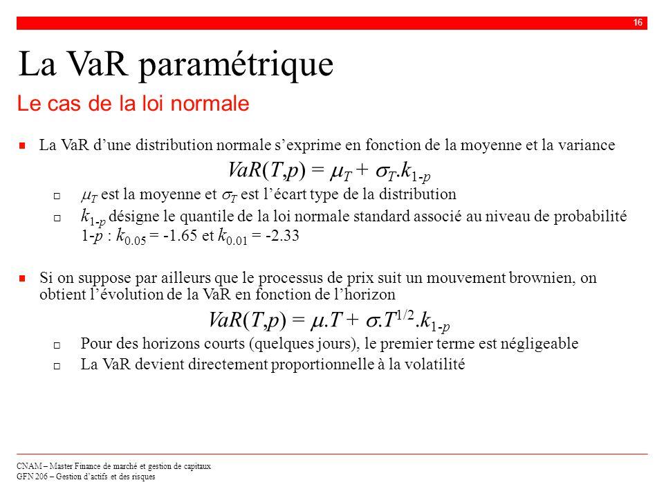 La VaR paramétrique Le cas de la loi normale VaR(T,p) = mT + sT.k1-p