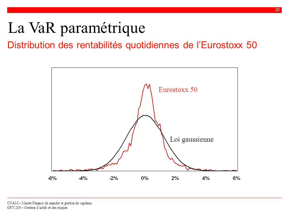 La VaR paramétriqueDistribution des rentabilités quotidiennes de l'Eurostoxx 50.