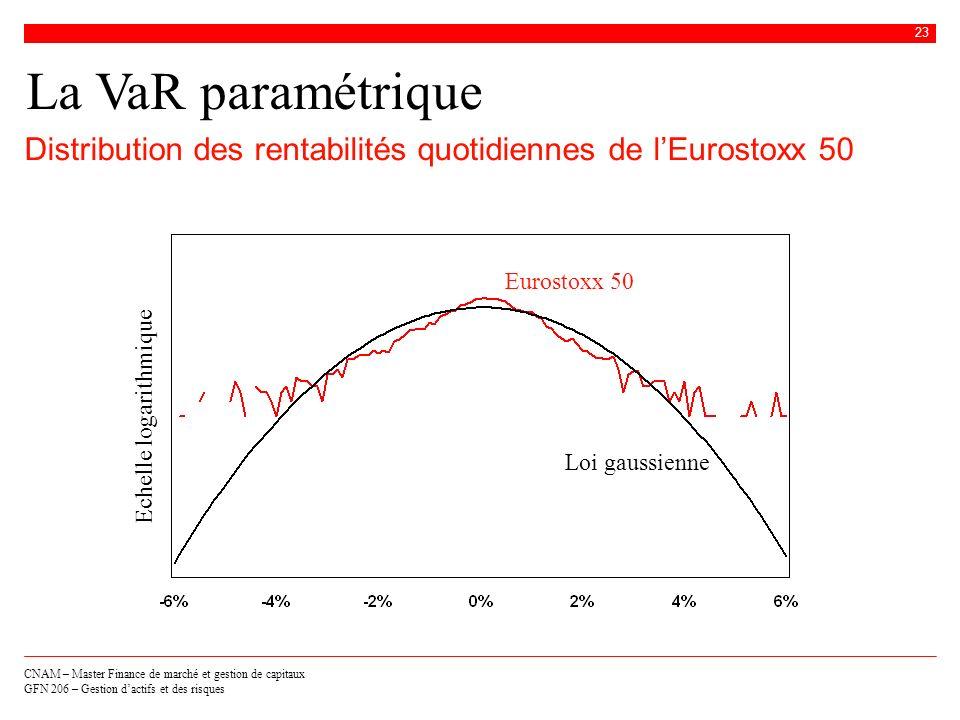 La VaR paramétrique Distribution des rentabilités quotidiennes de l'Eurostoxx 50. Eurostoxx 50. Echelle logarithmique.