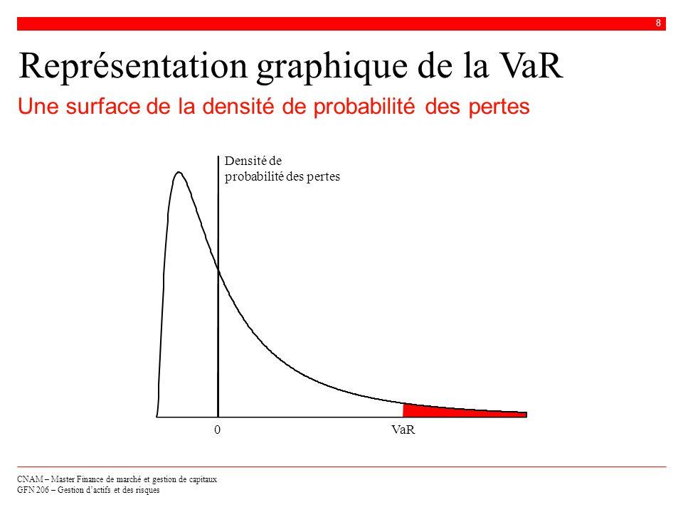 Représentation graphique de la VaR