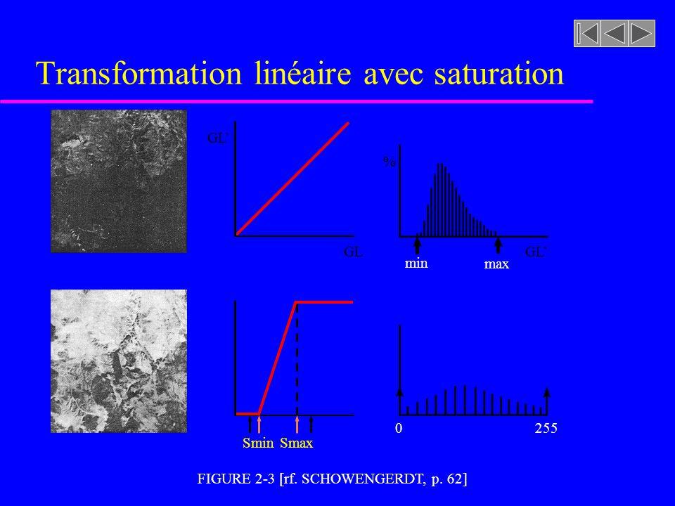 Transformation linéaire avec saturation
