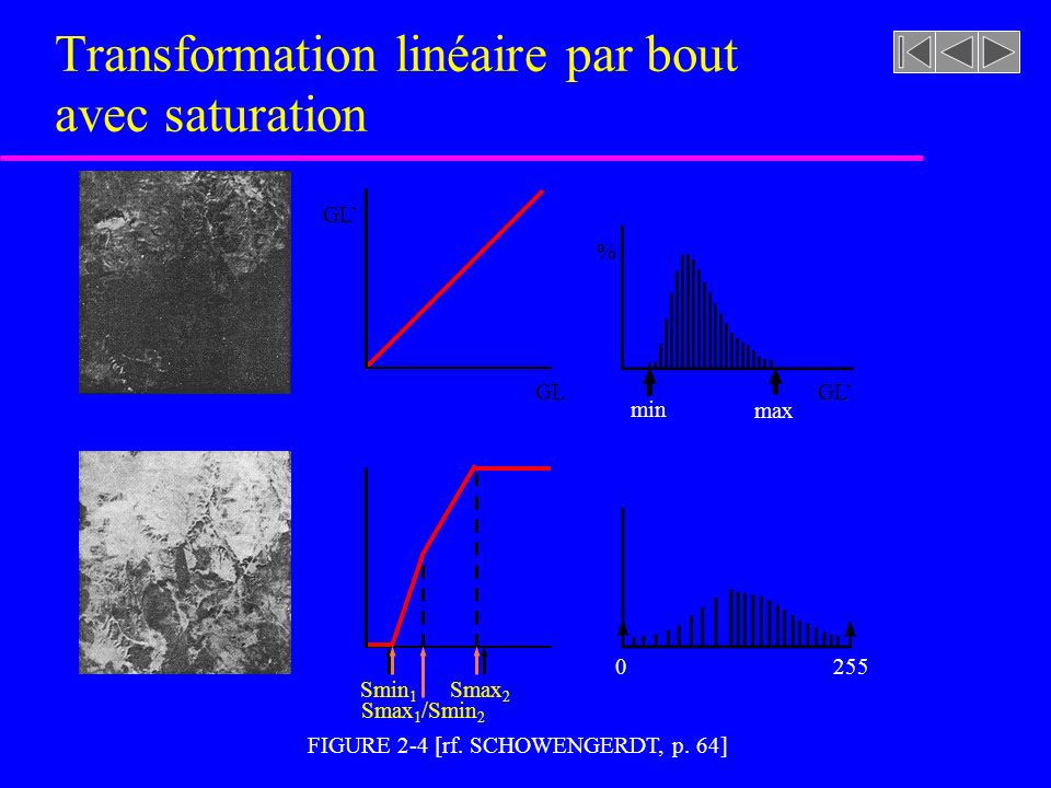 Transformation linéaire par bout avec saturation
