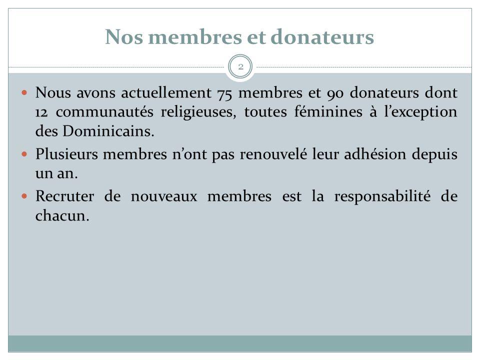Nos membres et donateurs