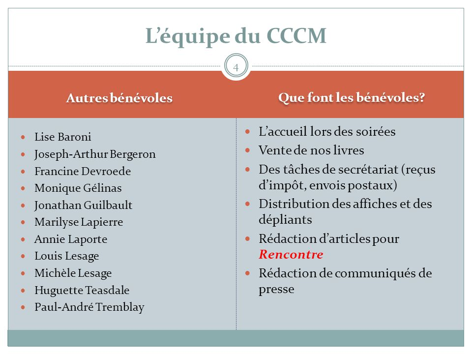 L'équipe du CCCM Autres bénévoles Que font les bénévoles