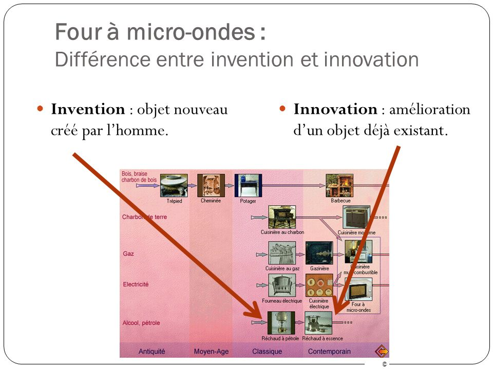 Le four micro ondes exemple possible d expos ppt video online t l charger - Difference entre four catalyse et pyrolyse ...