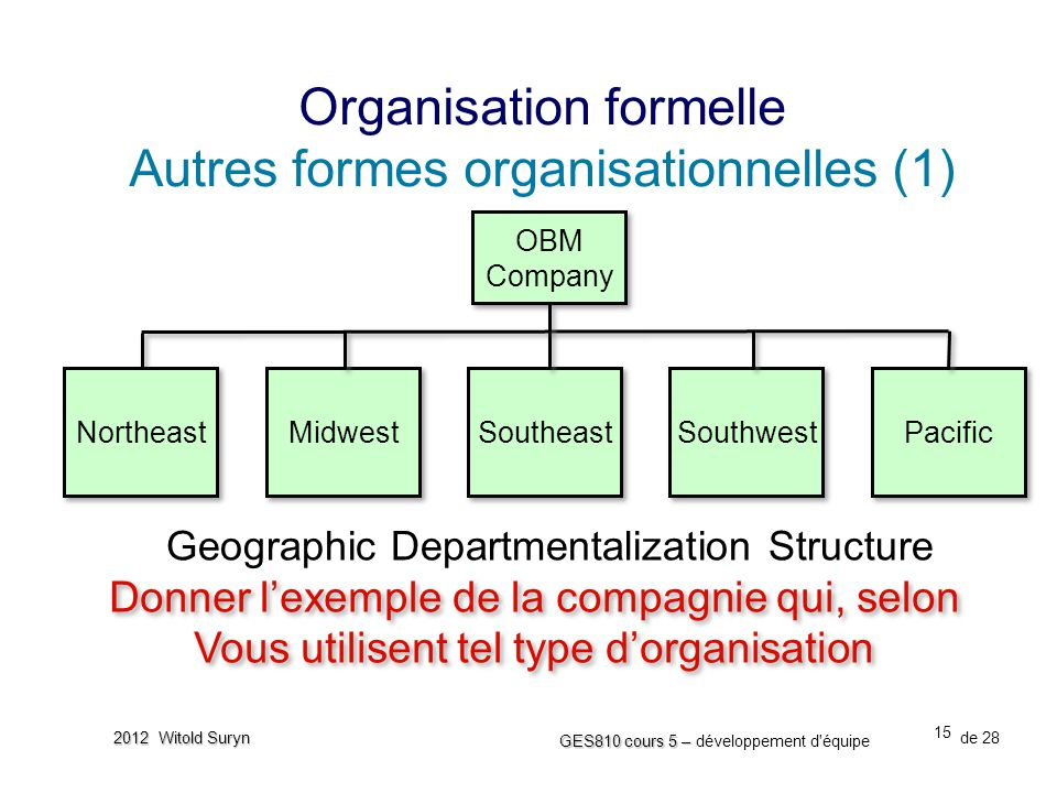 Geographic Departmentalization Structure
