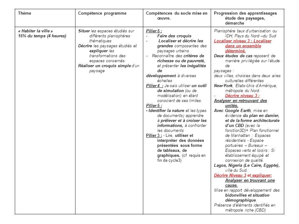 Thème Compétence programme. Compétences du socle mise en œuvre. Progression des apprentissages étude des paysages, démarche.