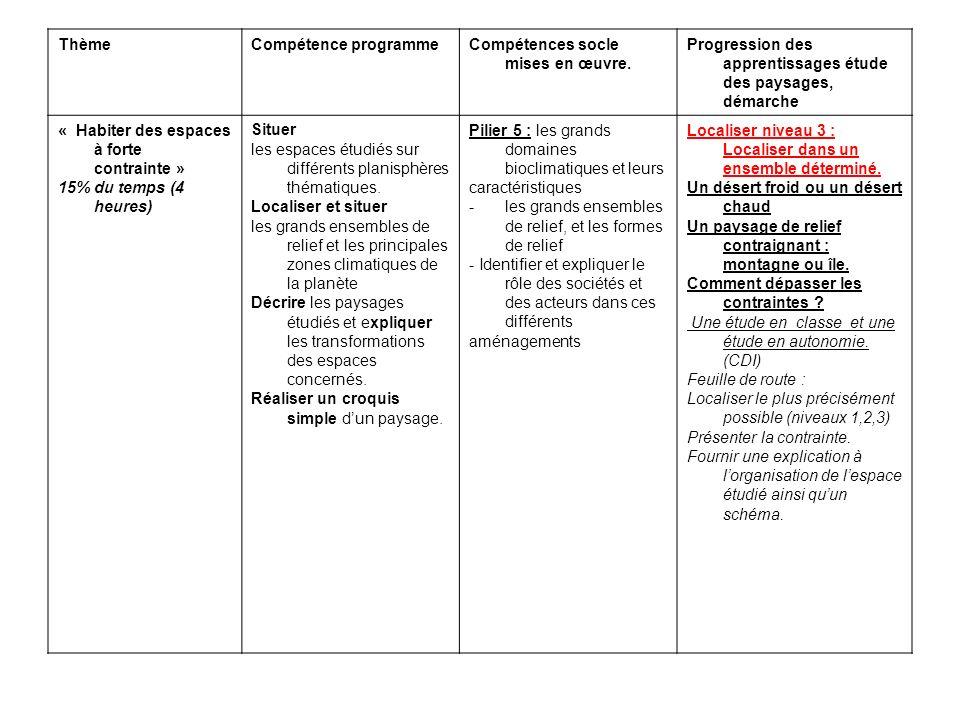 Thème Compétence programme. Compétences socle mises en œuvre. Progression des apprentissages étude des paysages, démarche.