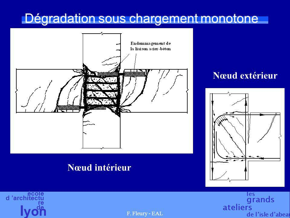 Dégradation sous chargement monotone